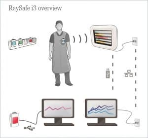 RaySafe i3 - Communication Picture