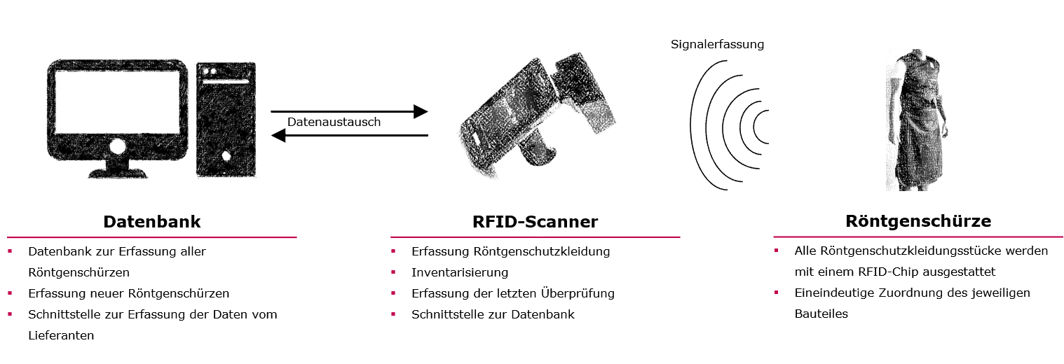 RFID Röntgenschürze